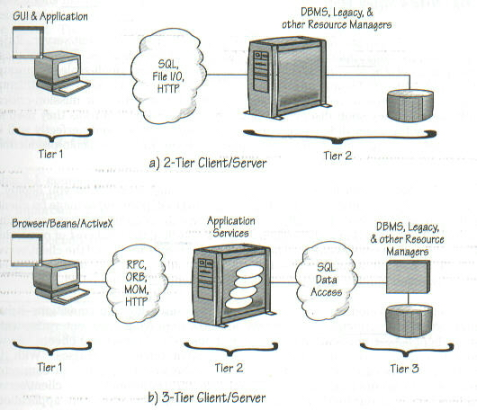 Oracle 39 s distributed database architecture for Architecture 2 tiers