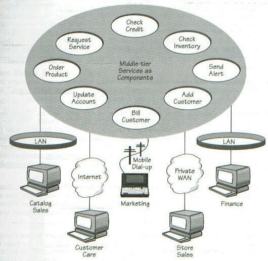 Oracle 39 s distributed database architecture for N tier architecture c